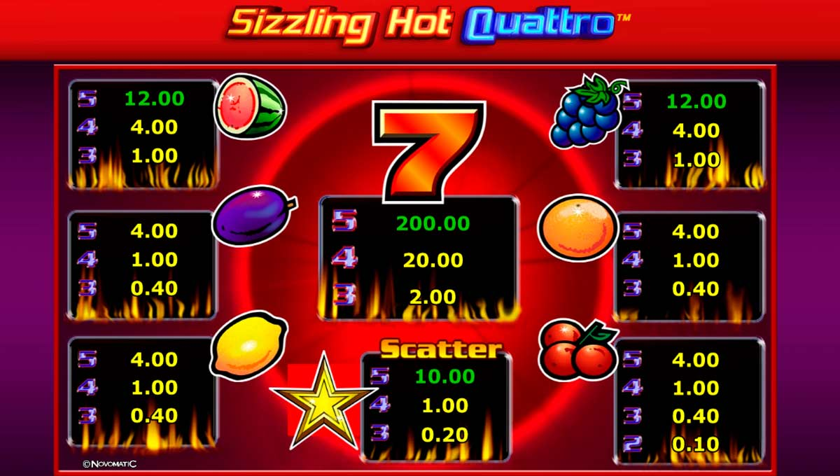Sizzling Hot Quattro Paytable